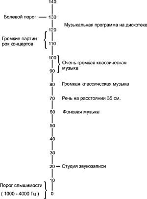 акустических систем